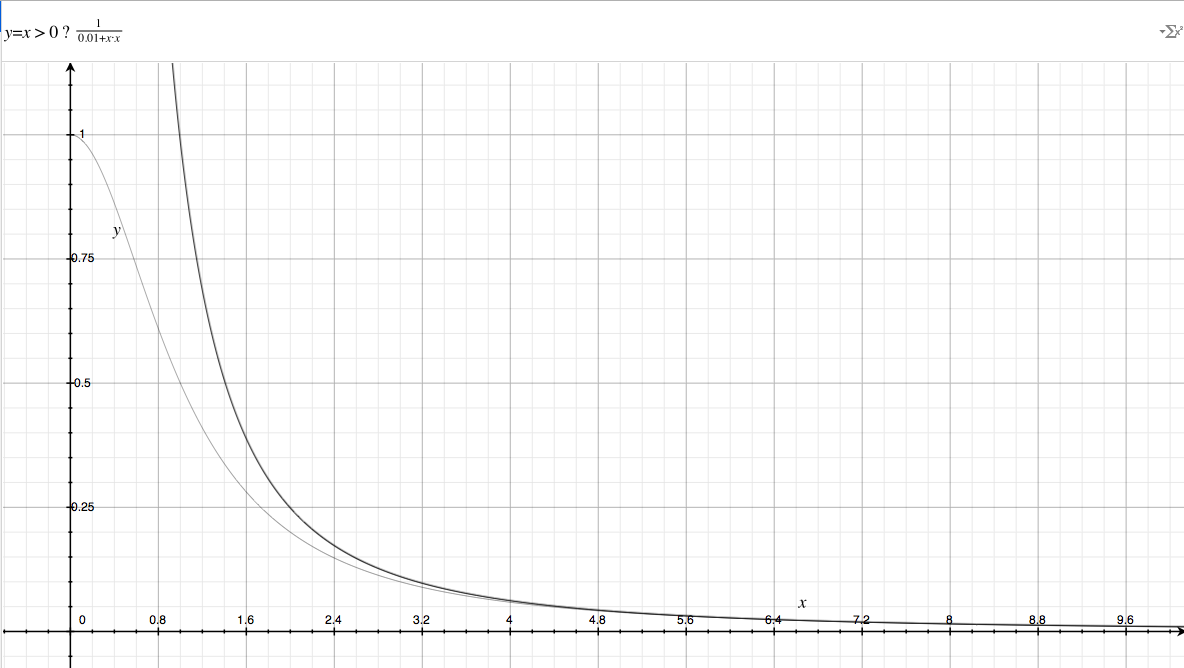 modified inverse square law graph