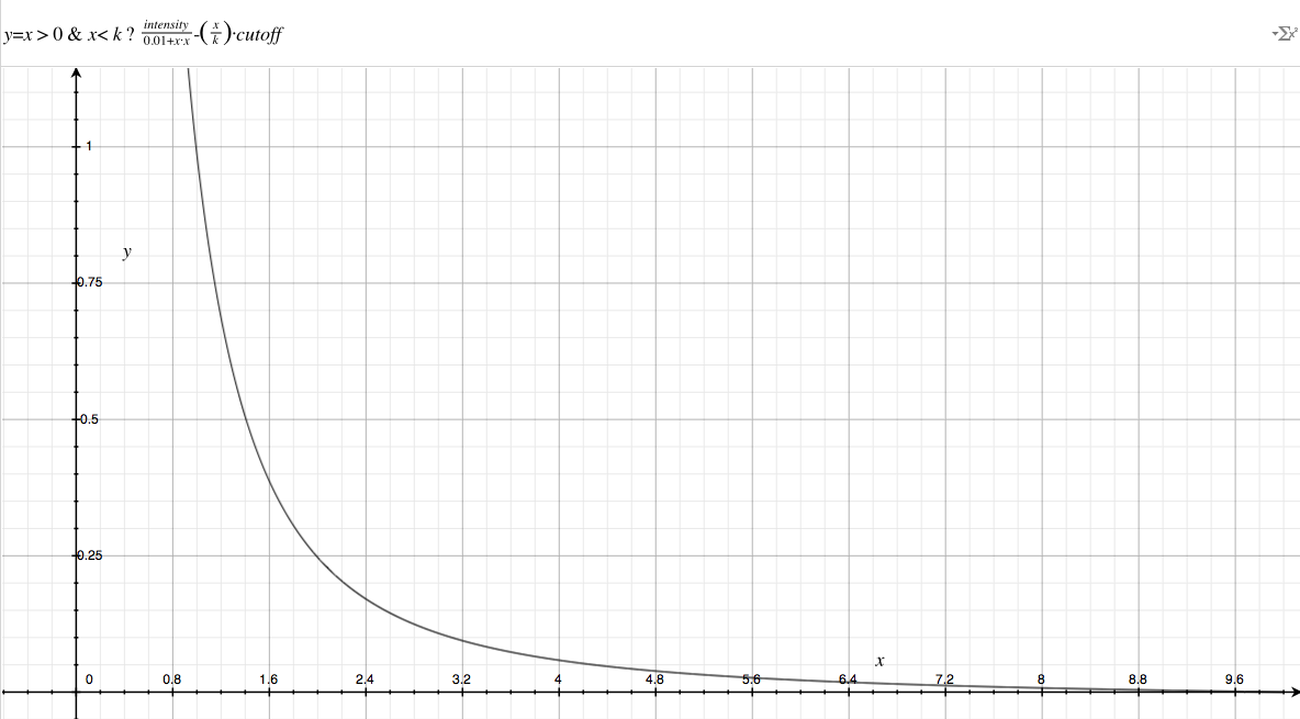 converging inverse square law graph